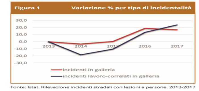 incidenti stradali in galleria
